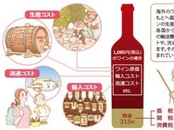 LESSON#049 酒税・関税のいろは