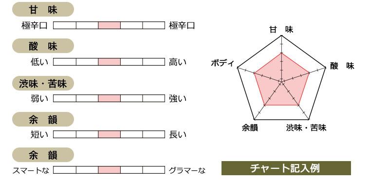 チャート記入例