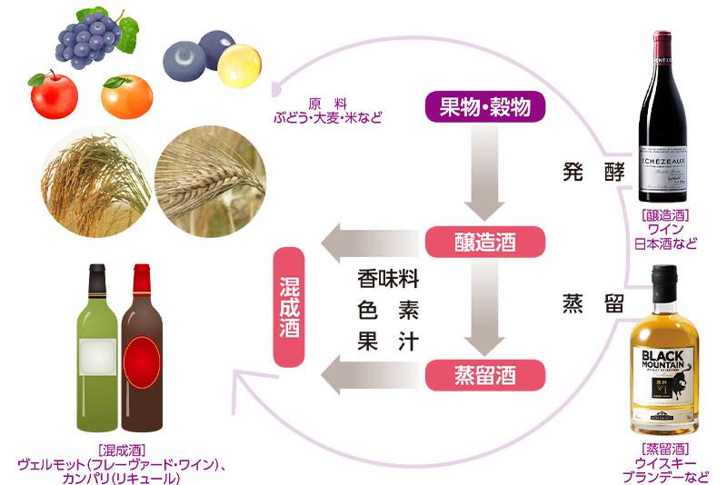 お酒の原料と種類