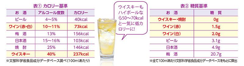 表:カロリー基準、糖質基準