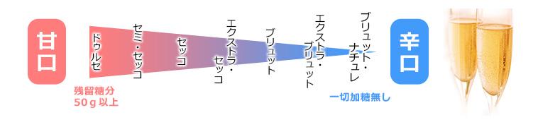 甘口~辛口のチャート