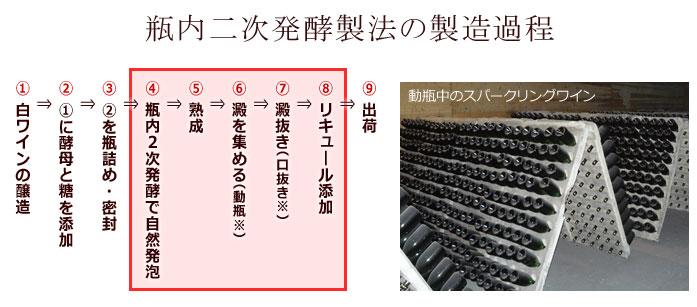 シャンパーニュ(瓶内二次発酵製法)の製造過程