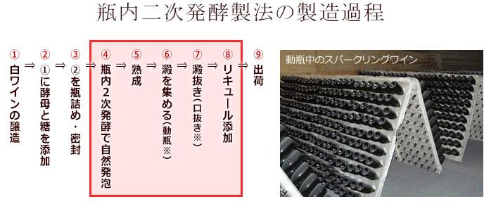瓶内二次発酵製法の製造過程